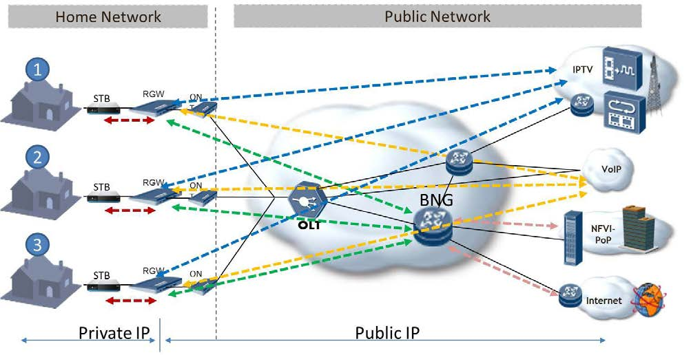 37 GS NFV 001 V1.1.1 (2013-10) 11.2 Description Figure 20 depicts a legacy network without home Virtualisation. In this example, each home is equipped with an RGW and IP STB.