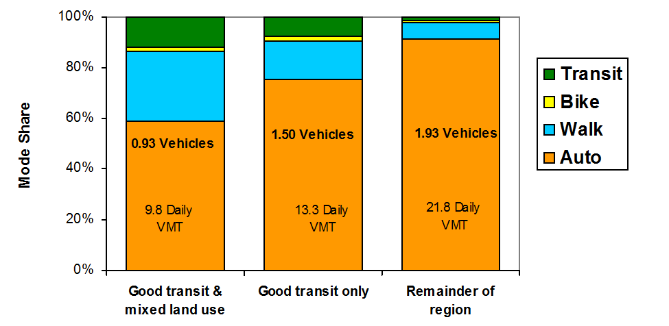 Percent Trips Land Use Impacts On Transportation Figure 16 Urbanization Impact On Mode Share (Lawton 2001) 100% 80% 60% 40% Car Transi t Walk 20% 0% 1 2 3 4 5 6 7 8 9 10 Urban Index Rating As an area