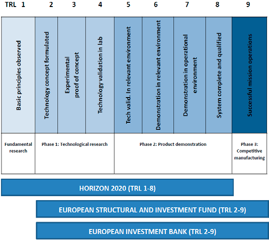 Dual Use Support Guide for Regions and SMEs 37 Figure 13 Dual-use funding through ESIF and Horizon 2020 In this context, when companies and research organisations apply for EU support for dual-use