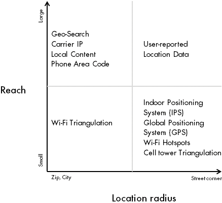 2.1 Scale vs. Precision Each of these location types vary in accuracy, reach and availability. The chart below plots each of the data in terms of accuracy and reach.