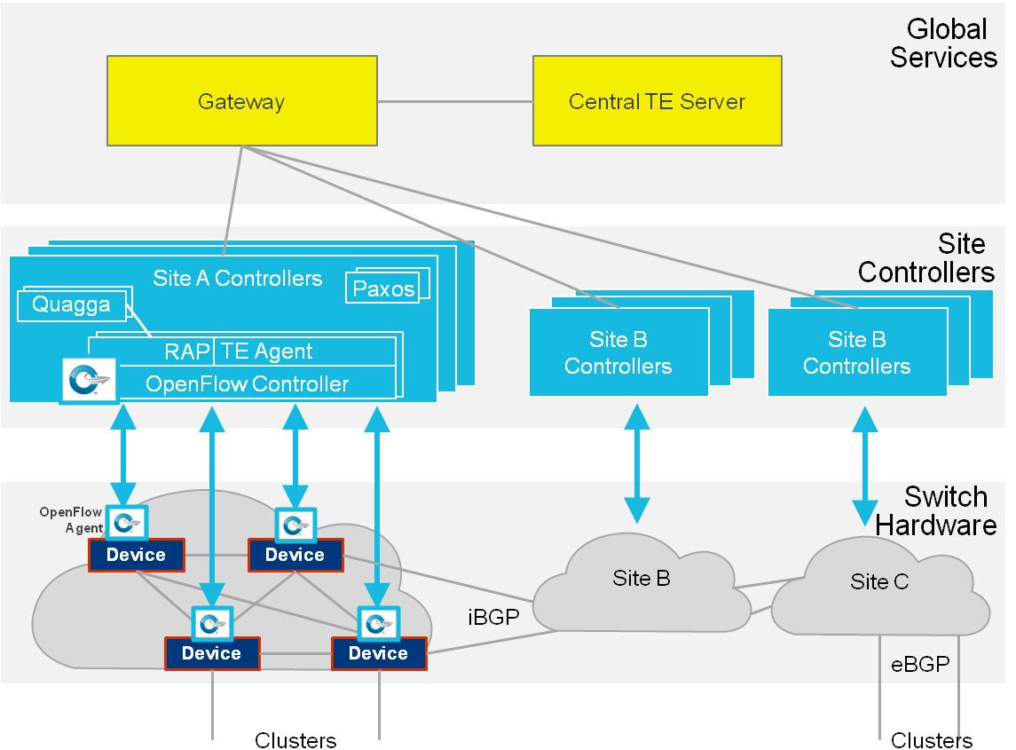 deploy routing and traffic engineering as independent services, with the standard routing service deployed initially and central TE subsequently deployed as an overlay.