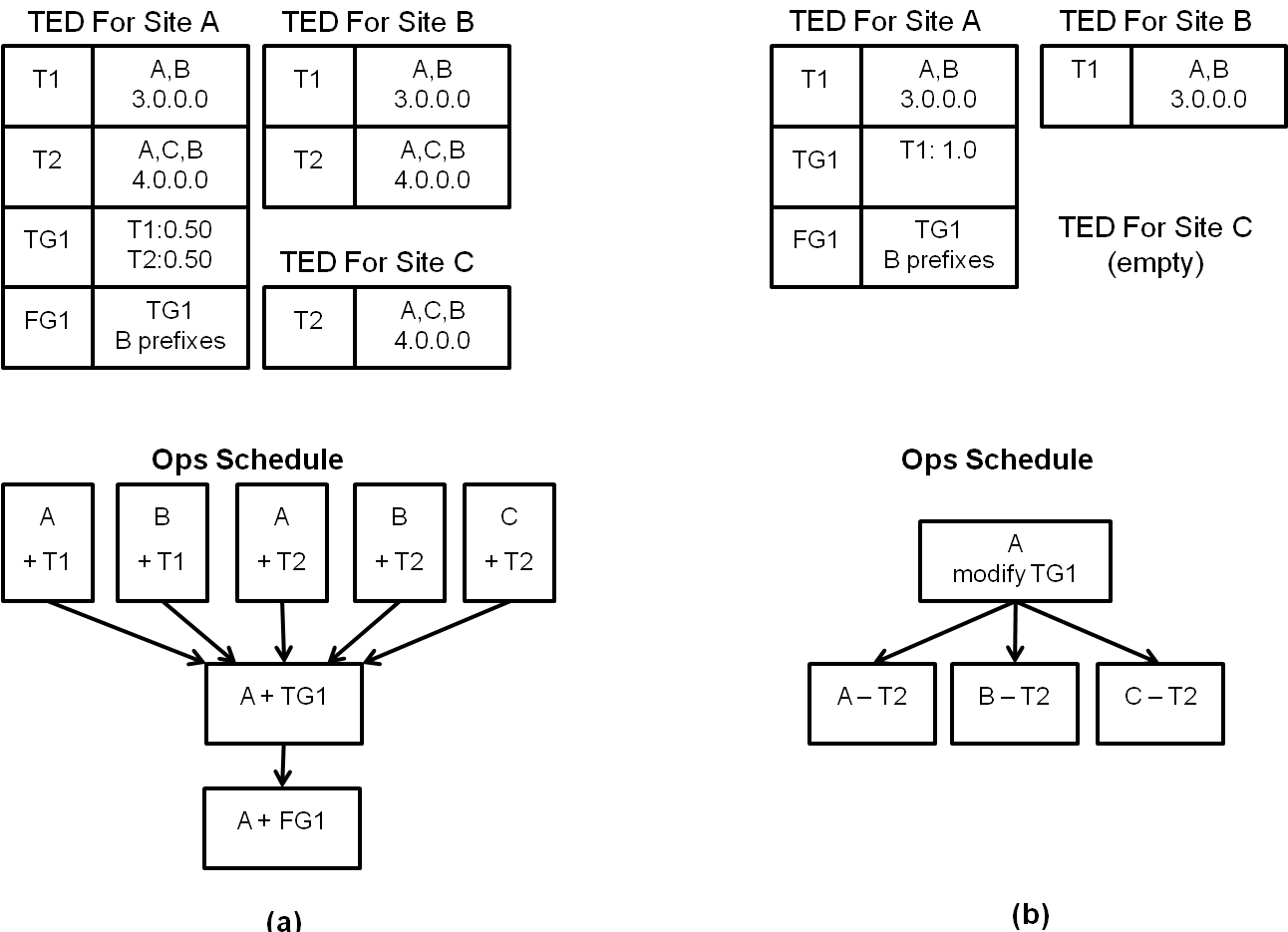 Figure 6 Dependencies among Ops Synchronizing the Traffic Engineering Database (TED) between TE and Open Flow Controller (OFC): Computing diffs requires a common TED view between the TE master and