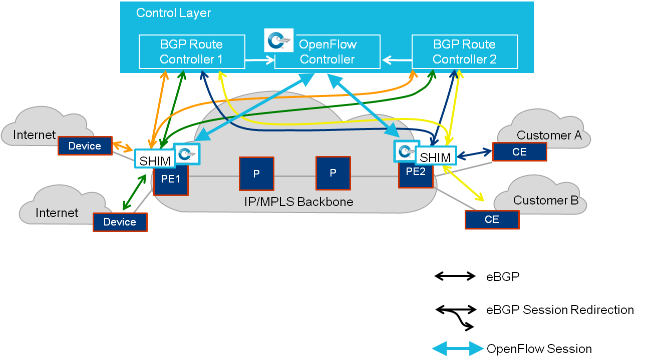 Figure 10: BGP Route Controller with SHIM at the Edge Node In this case, the incoming ebgp TCP sessions from remote peers are recognized (using preprogrammed flow) by OpenFlow Agent as previously