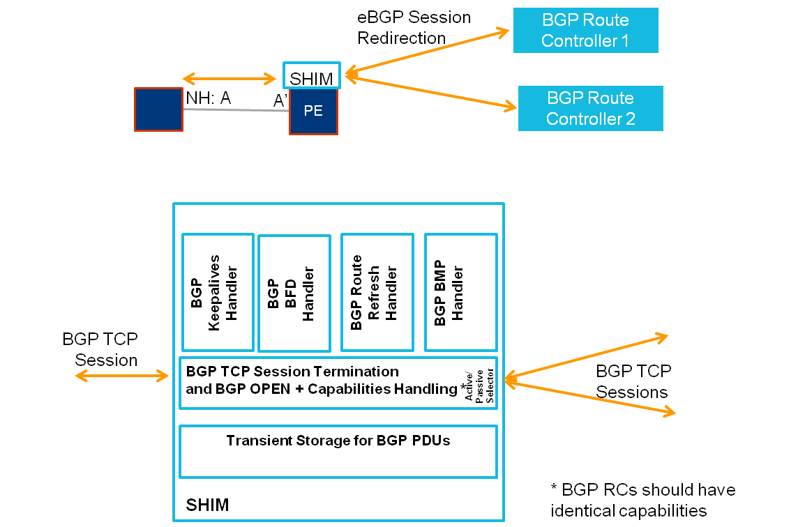 Figure 11: BGP/TCP SHIM for BGP route controller redundancy The following options describe the BGP state synchronization upon Active/Passive switchover of BGP route controller.