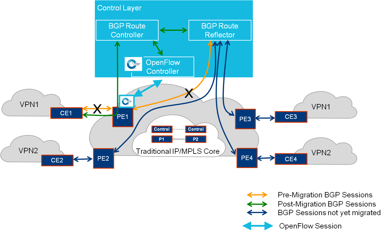 Figure 12 - BGP Free Edge Migration Procedure 3.2.10 Post-Migration Acceptance All the BGP sessions on the BGP Network Controller should be up.