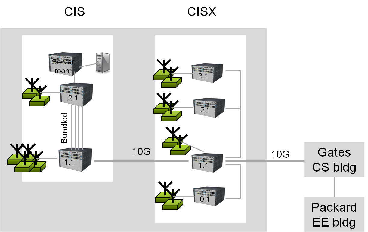 Figure 16 OpenFlow-enabled CIS/CIX building network 4.2.3 Migration Approach The approach undertaken was to gradually move individual users and then individual VLANs to OpenFlow-based control.