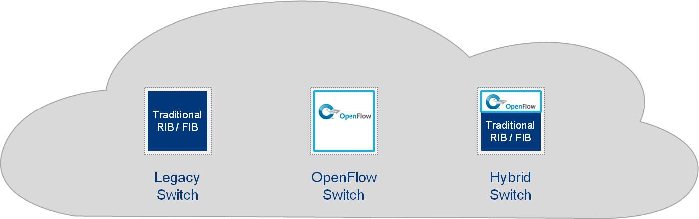 Devices can be classified as a Legacy, OpenFlow, or Hybrid as depicted in Figure 25. Legacy devices are traditional Switch/Routers with integrated control and forwarding plane.