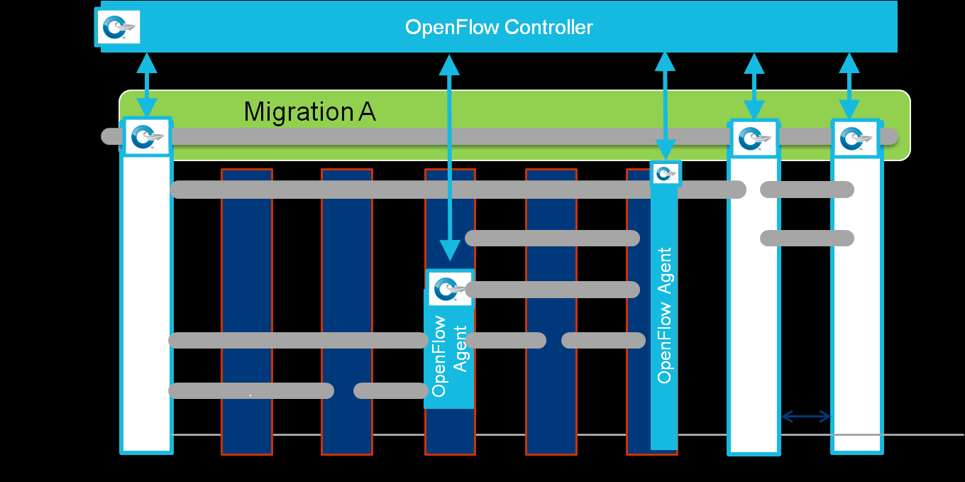 the fact that OpenFlow may be active at multiple layers within Device D, and as a corollary, multiple OpenFlow Controllers may be responsible for the device.