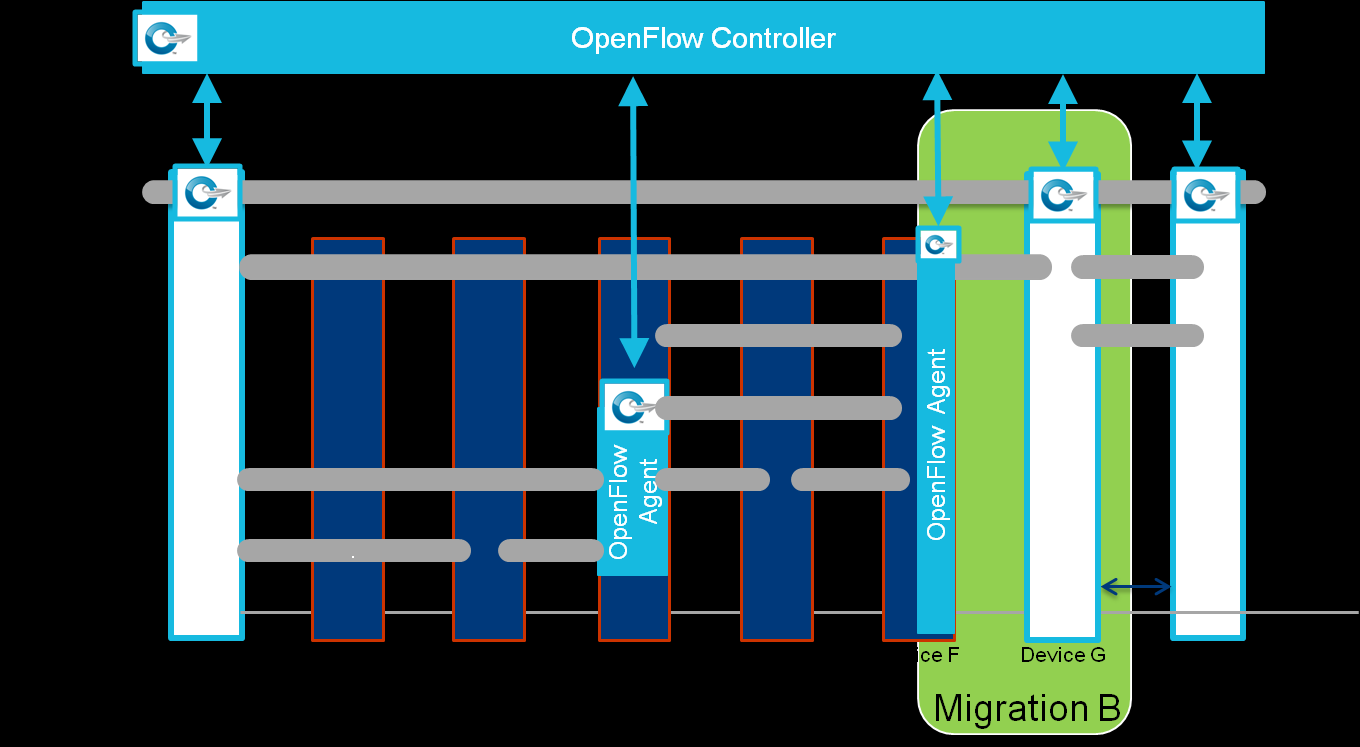 Figure 31 Example Migration with Full-Stack Handoff Migration C Partial Stack Migration: Only a few layers of a multi-stack
