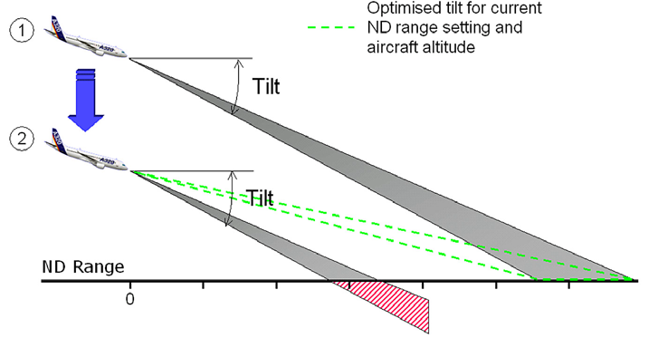 Figure 11 Level Change / Tilt adjustment Weather echoes and ground returns are difficult to differentiate.