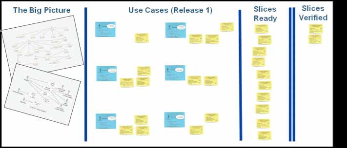 The use cases and the use-case slices should also be ordered so that the most important ones are addressed first.