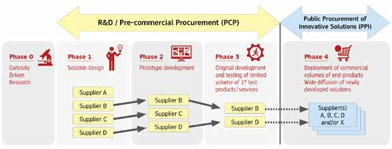 12 1.1 What is Public procurement of innovative solutions PPI?
