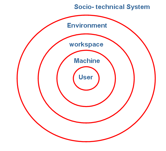 Figure 7.1: User Centred design Figure 7.2: User Centred design in a system framework Figure 7.