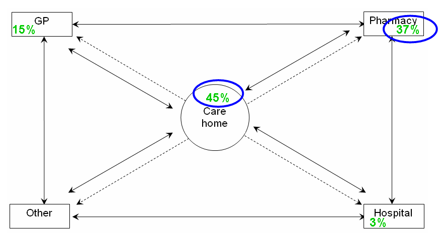 Figure 7.8: Within component statistics (error location) Figure 7.9 presents statistics on the distribution of errors where at least one contributing factor related to communication issues.