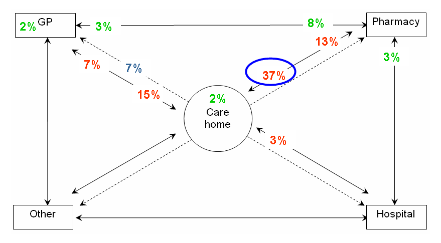 Figure 7.9: Errors including communication issues (crossing system boundaries) Analysis of specific factors Figure 7.