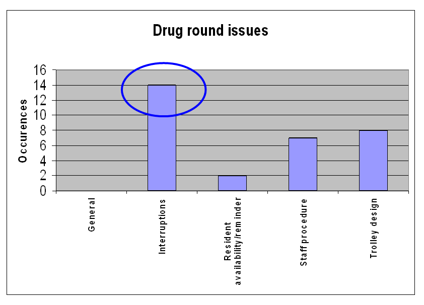 Figure 7.13: Significance of interruptions during the drug round Figure 7.14 looks at object/task factors in the pharmacy alone.