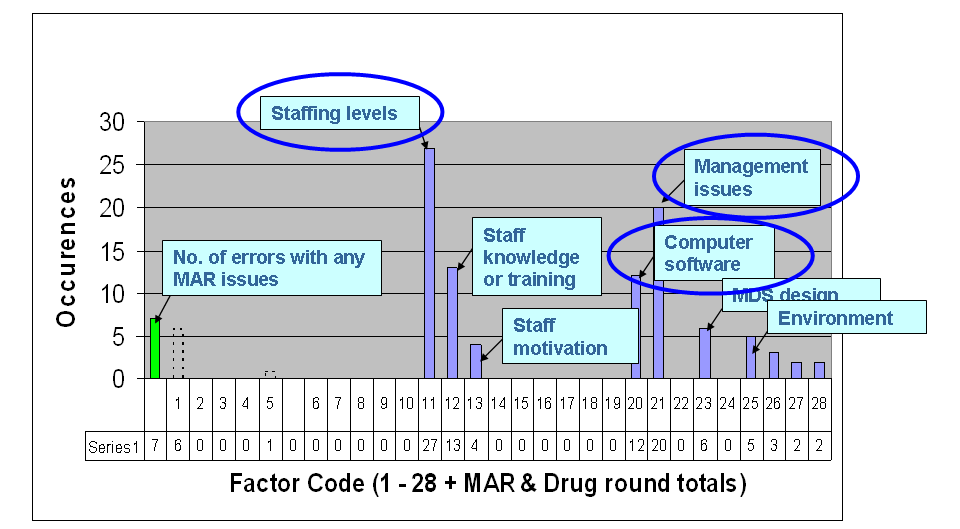 However, after discounting staffing issues (as discussed in 7.4.1 Figure 7.