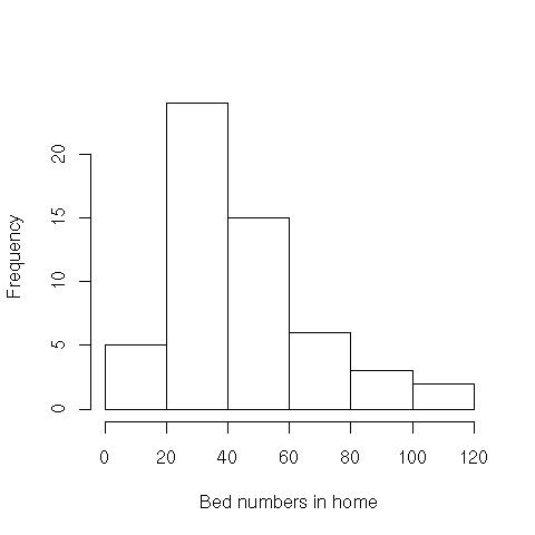 The rationale for over sampling larger homes was that such homes are likely to be served by more than 1 GP/practice and have more types of patients.