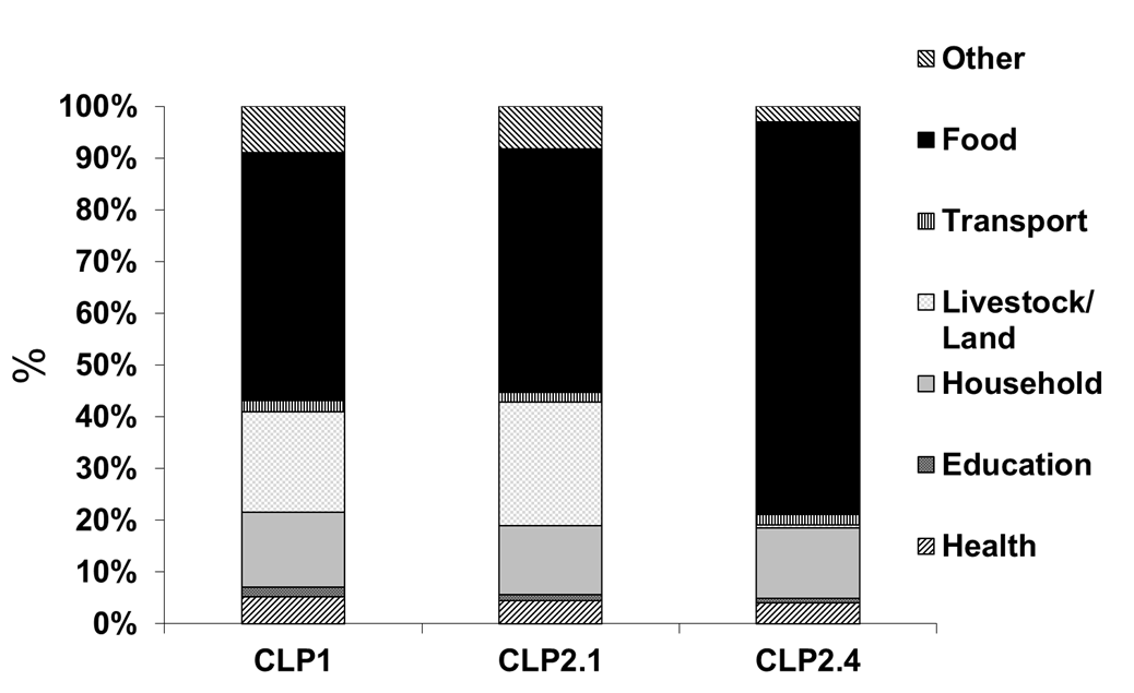 livestock and land, as their immediate focus is on buying food to eat. Figure 12: Bangladesh CLP expenditure destination as a percentage of total expenditure before (Phase 2.