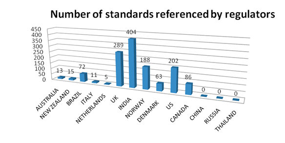 Regulators use of standards The oil and gas industry have for many years worked to harmonise standards and developed a package of international standards for global use, e.g. in ISO/TC67.