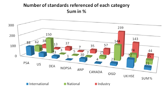 Regulators use of standards can experts, but they are considered as industry standards for Australia, Denmark, Canada and the others. A national adoption of an international (e.g. ISO) or regional (e.