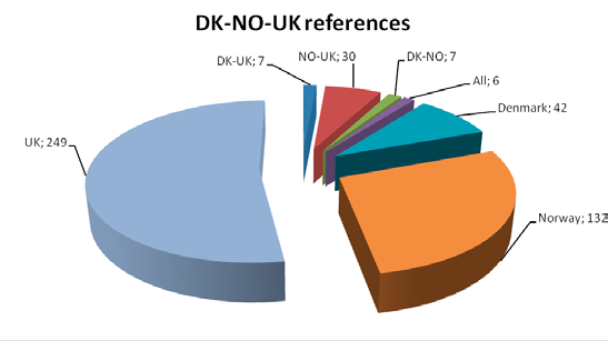 Regulators use of standards 20.8 Shared references As shown in paragraph 20.5 above, only 13% of the references are shared by two or more regulators on an overall basis.