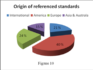 International Association of Oil & Gas Producers 20.9 Standards most frequently referenced The standards in this collection most frequently referenced by different regulators are shown in Annex J.