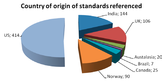 Regulators use of standards Figure 11 20.11 Duplicating standards referenced There are a number of standards referenced in this report that duplicate each other i.e. cover largely the same subject with different wording and provisions made by different SDOs.