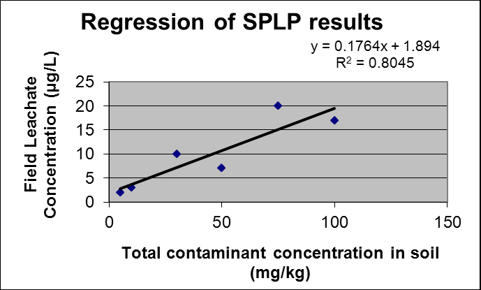 Sample Number Contaminant Concentration in Soil C T (mg/kg) Example 3 Area of Concern 3 Contaminant Field Leachate Concentration C L ( g/l) Leachate Criterion LC ( g/l) Sample 1 5 2 10