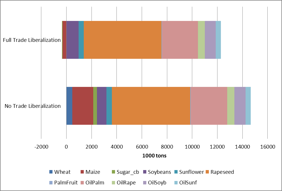 Figure 4 Changes in EU imports of Feedstocks compared to the baseline, 1000 Tons Source: Mirage-Biof Simulations 4.1.3 Land Use effects The biofuels additional mandate will have important implications for land use patterns.