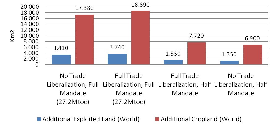 Figure 9 Cropland extension vs. Exploited land extension.