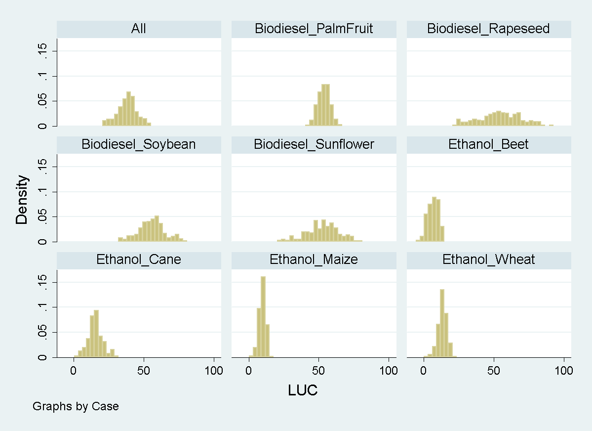 Figure 19 Distribution of LUC emission coefficients (grco2eq/mj) based on Monte Carlo simulations. Trade policy status quo.