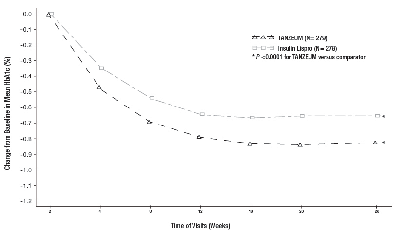 Figure 4. Mean HbA1c Change from Baseline (ITT-LOCF population) in a Trial Comparing TANZEUM with Insulin Lispro as Add-On Therapy in Patients Inadequately Controlled on Insulin Glargine 14.