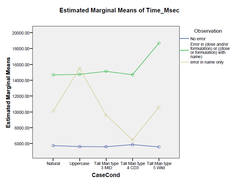 Figure 11: Means of time by case condition by observation Figure