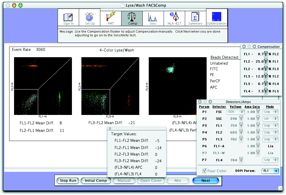 BD FACSComp software adjusts compensation until the target mean difference (or target mean for FL4) is achieved. If APC beads are not detected, 3-color setup is performed.