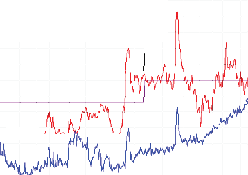 In the Stitching Capacitance Results and Edge Guarding Results sections, the data presented is normalized to the 5 V/5 V 90% load condition with no stitching capacitance, so that values from Figure