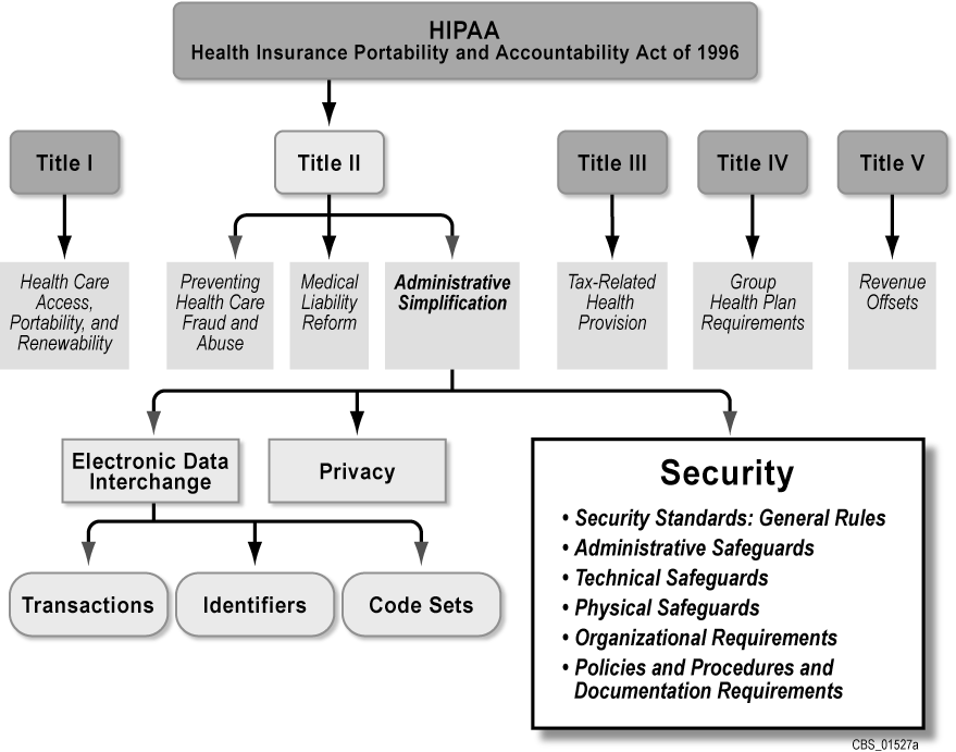 An Introductory Resource Guide for Implementing the Health Insurance Portability and Accountability Act (HIPAA) Security Rule This document addresses only the security standards of the Security Rule