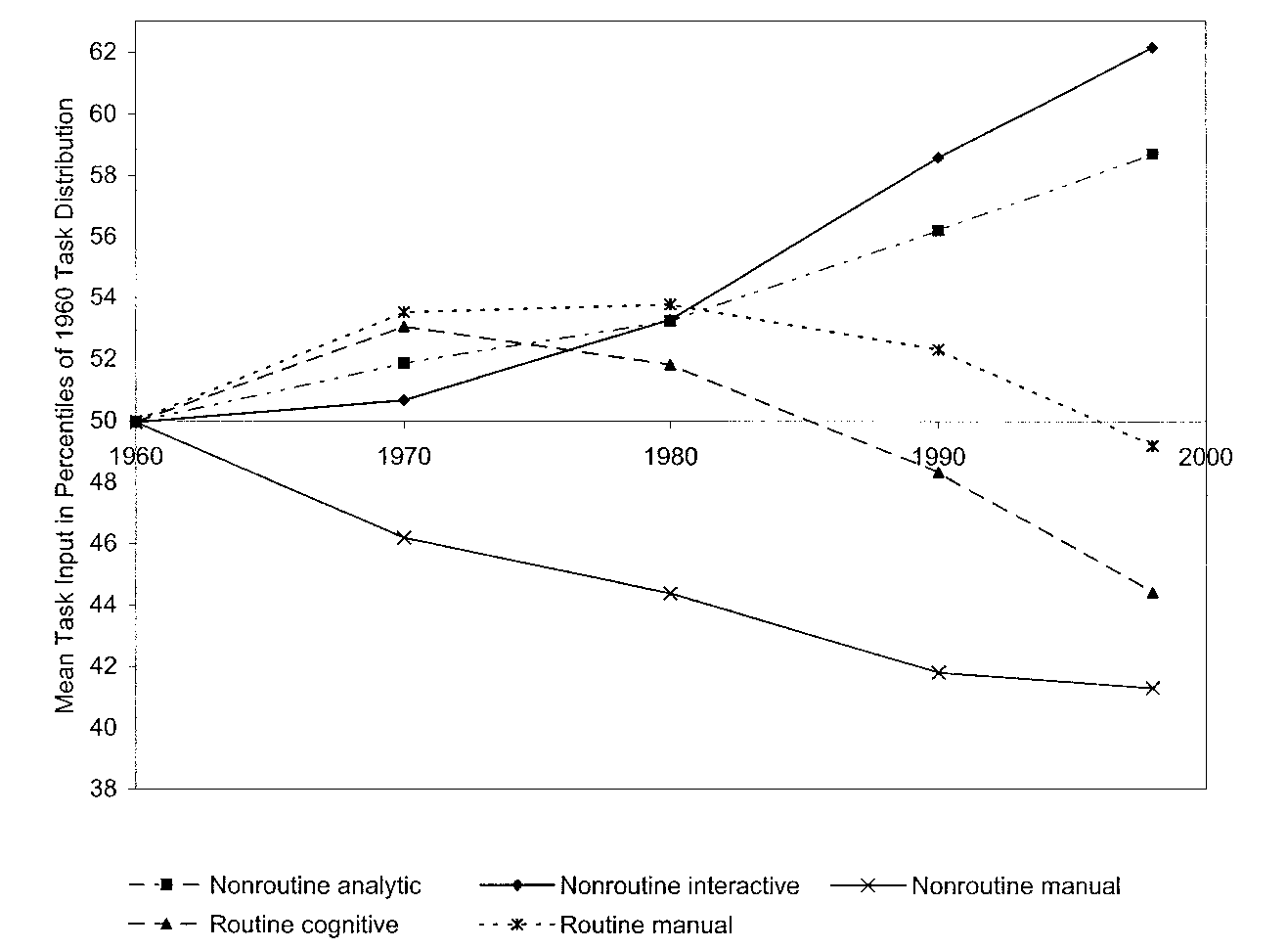 1296 QUARTERLY JOURNAL OF ECONOMICS FIGURE I Trends in Routine and Nonroutine Task Input, 1960 to 1998 Figure I is constructed using Dictionary of Occupational Titles [1977] task measures by gender