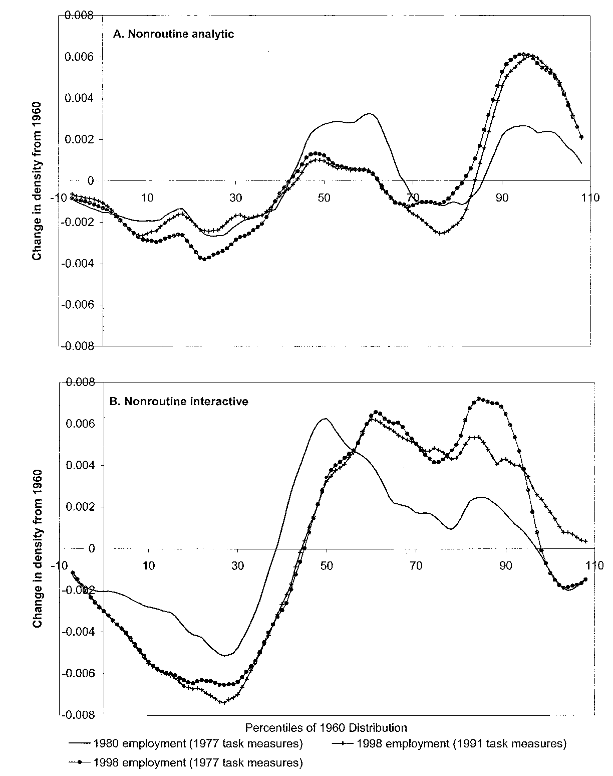 1300 QUARTERLY JOURNAL OF ECONOMICS FIGURE II Smoothed Differences between the Density of Nonroutine Task Input in 1960 and Subsequent Years Figure II is constructed using Dictionary of Occupational