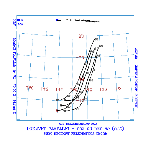 Figure 2 Calculated trajectories using NOAA meteorological data starting at four different positions 0.5 degrees about the initial ACE balloon position.