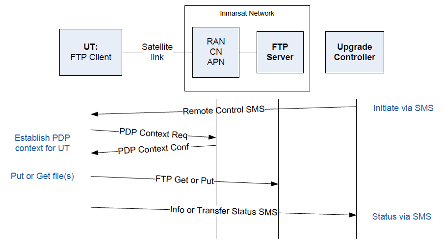 controlled remotely via SMS messages or AT commands as