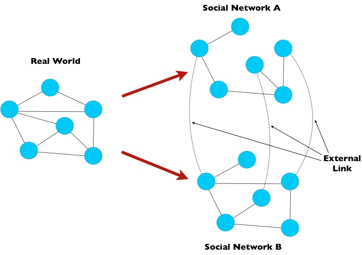 distributed algorithm that uses only structural information about the graphs to expand the initial set of links into a mapping/identification of a large fraction of the nodes in the two networks.
