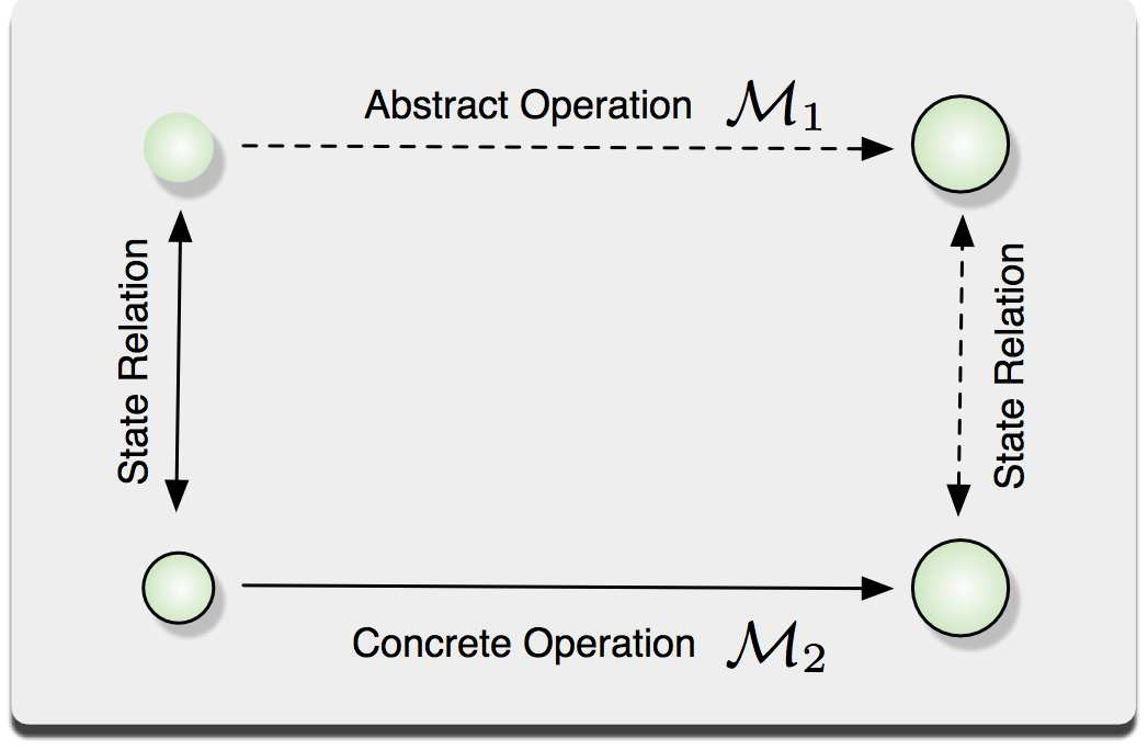 State Relation Abstract Operation M 1 σ, σ s Concrete Operation M 2 Figure 7: Forward Simulation. and the hardware.