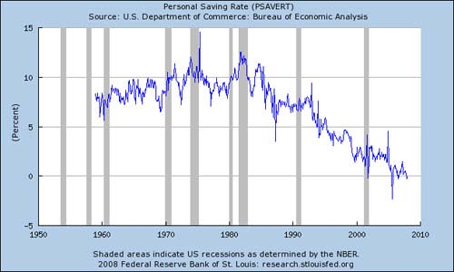 Coupled with this legacy is the current demise of personal savings across the USA.