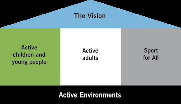 The following diagram illustrates how the four strategic aims fit together to support the delivery of the vision.