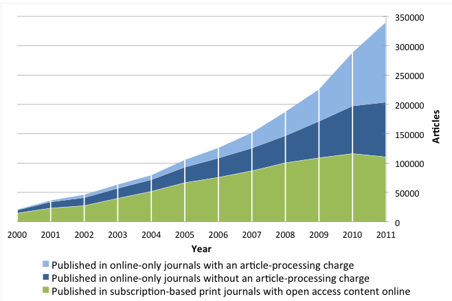 indexed by Scopus were published in full OA journals (APC funded and others). 16 Delayed OA journals add another 5% as well as perhaps 1% in hybrid journals.