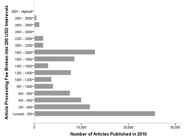2.2 The level of APCs Different studies have produced different estimates of the average level of APCs in full OA journals. Outsell s overall estimate for an average APC is as low as 660 USD for 2011.