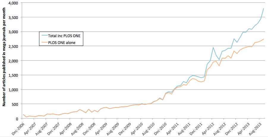 Figure 5: Growth of PLOS ONE and other mega journals since the launch of PLOS ONE 3.1.