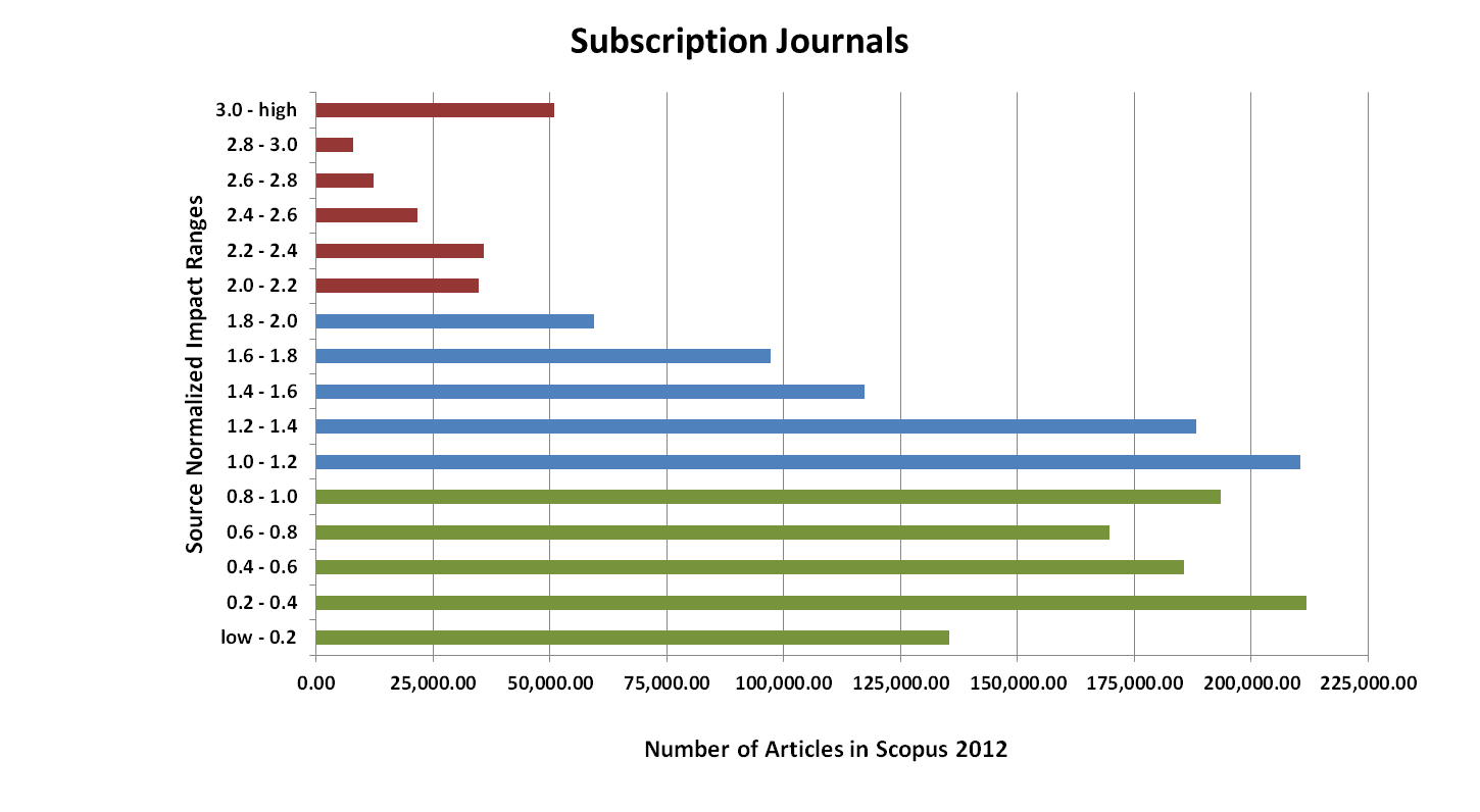 There are two widely used citation indexes. The Journal Citation Report (JCR) based on the Web of Science is the most widely used.