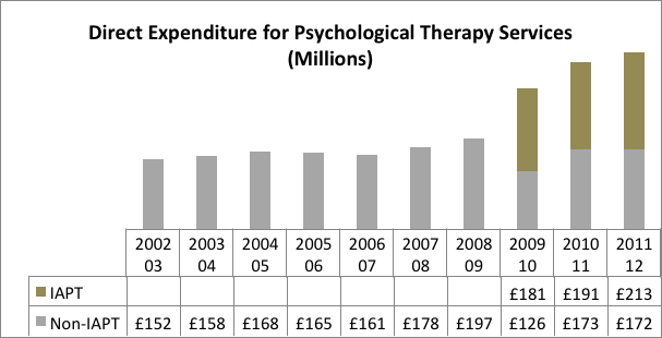 International Models and Access to Psychological Services Expenditure for Psychological Therapy Services in the UK Adult Population 2002/03 to 2011/12 Expenditure estimates for the elderly population
